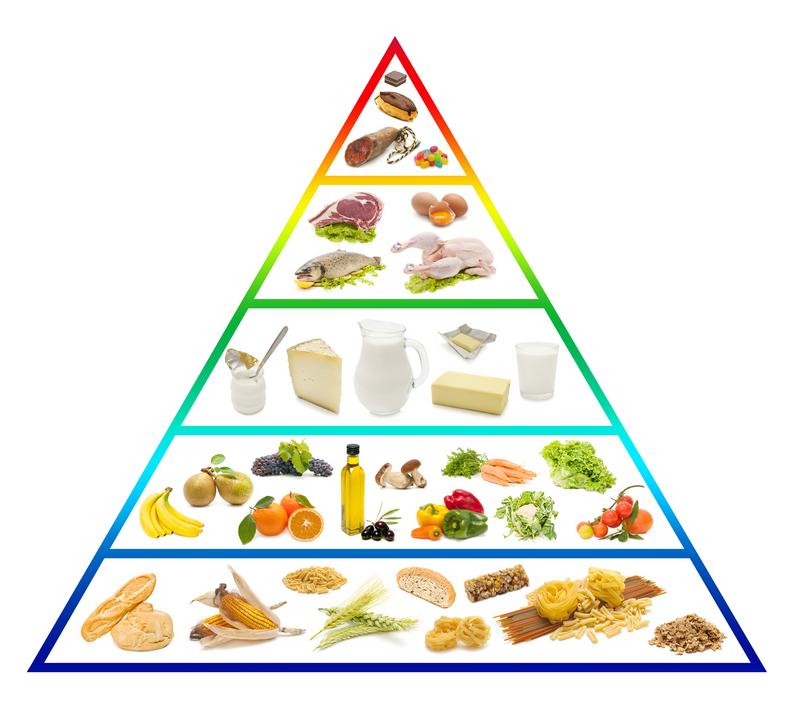 Ernährungspyramide - Gesund ernähren - Florette Salat
